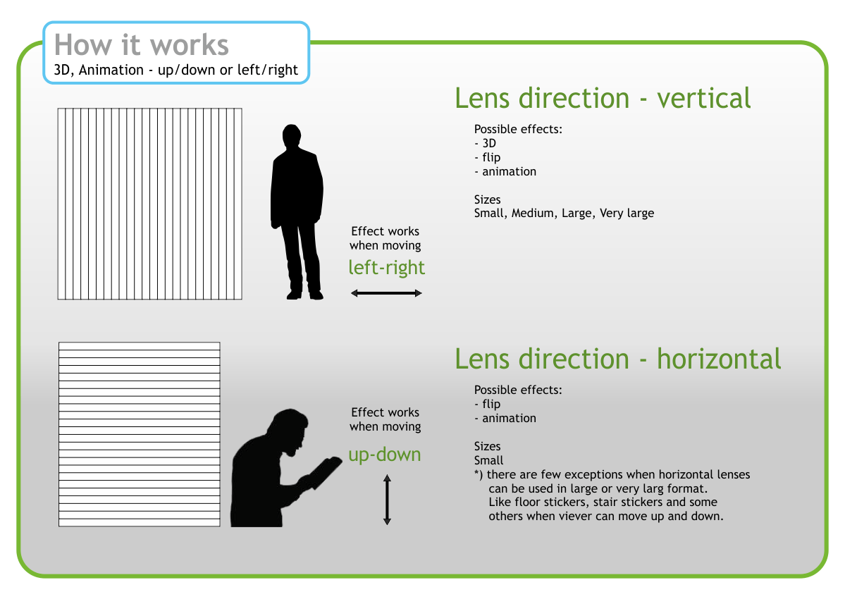 how lenticular works