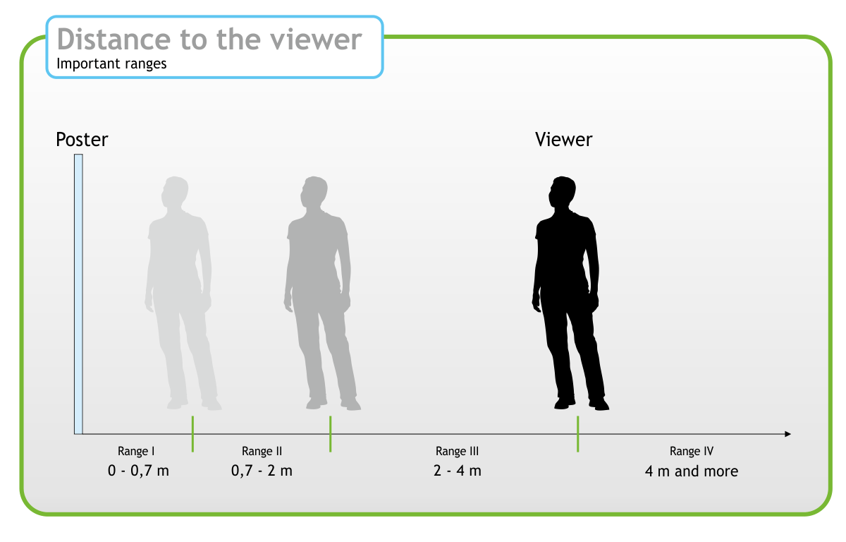 lenticular distance to the viewer